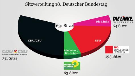 18. Bundestag